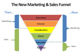 Recording Project Sales Funnel Image