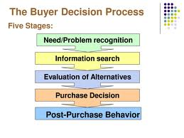 Buying Decisions Music Marketing Tactics