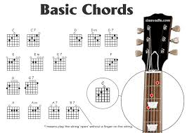 Learn To Be an Artist Chord Chart image