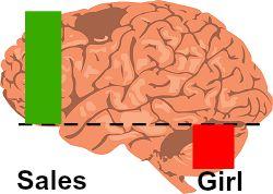 Successful Friends Brain Bar Graph