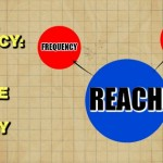Reach and Frequency Feature Image