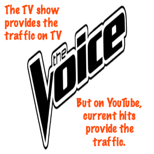 Marketing Tweaks The Voice Traffic MEME