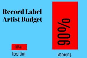 Mistakes Record Label Budgets MEME